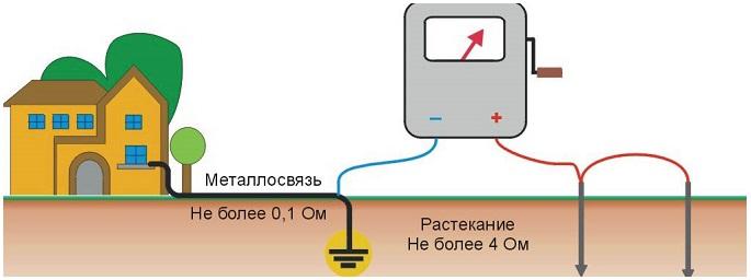Монтаж заземления Москва и Московская область